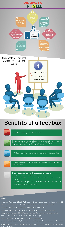 Benefits of a Facebook Feedbox